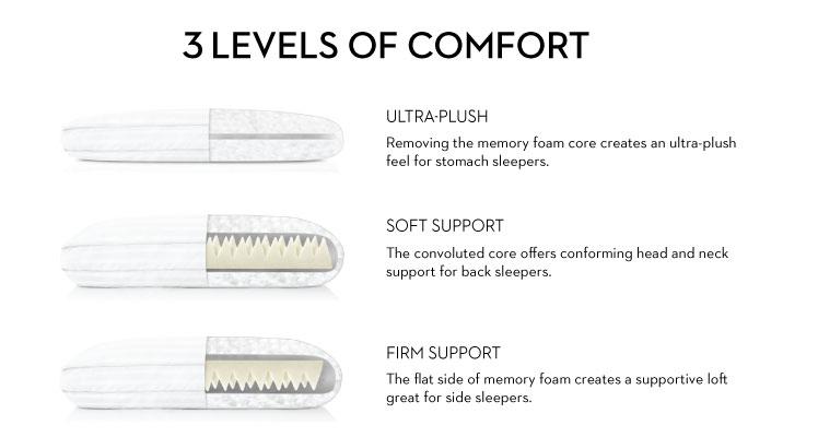 3 levels of comfort